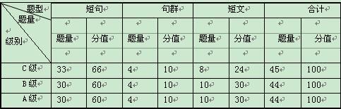 全国专业技术人员职称日语等级考试大纲