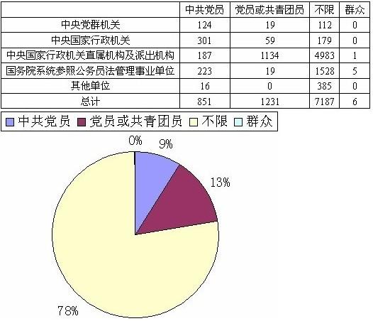 2010年国家公务员考试招录人数统计表