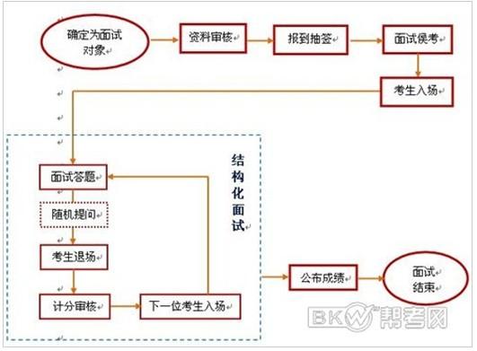 2010公务员面试备考结构化面试流程详解_考研_新东方