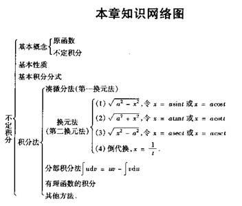 2012考研数学必备资料:高数结构图表(数三)14
