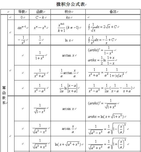 料:微积分公式表