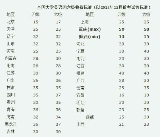 广东省英语四级考试_全国各省四六级报名费一览:广东翻一倍_四级_新东方在线