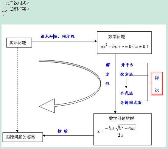 2013中考数学基础知识点梳理-一元二次根式图片