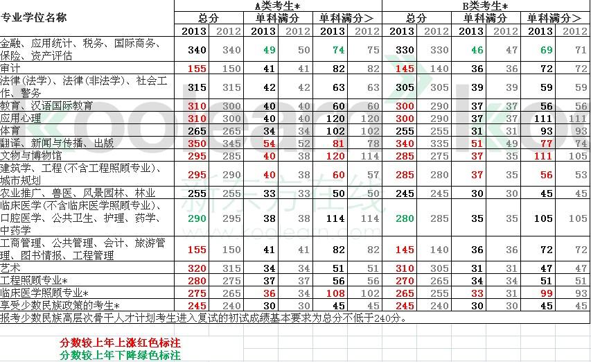 2013考研国家线已发布 专硕分数上涨居多 _新