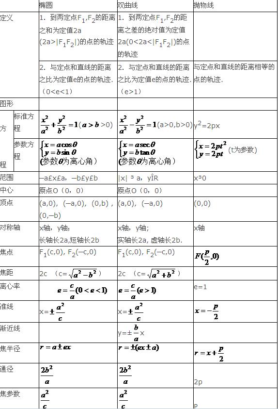 高考数学知识点总结:椭圆