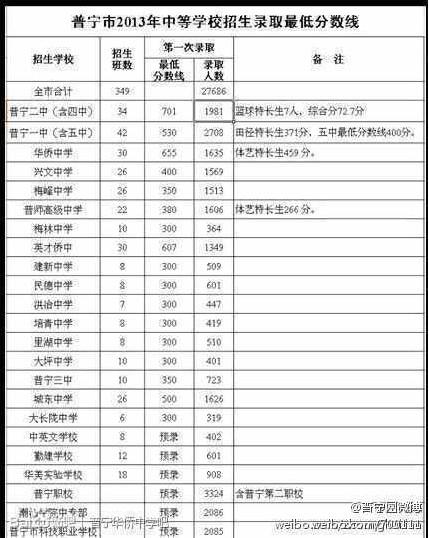 2013年北京中考录取分数线_广东普宁2013年中考录取分数线划定_中考_新东方在线