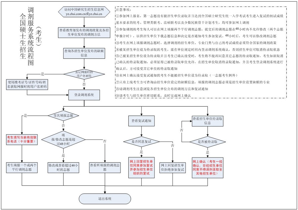 2012考研招生调剂服务系统流程图