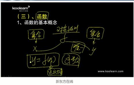 MBA数学函数及其基本概念精讲