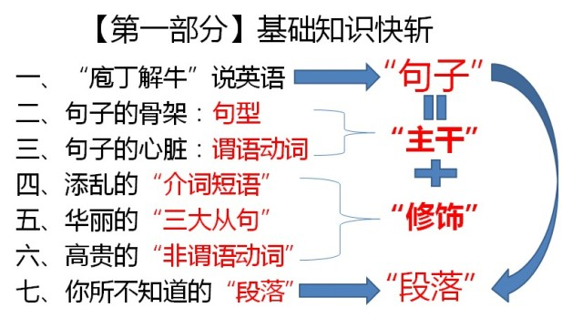 【资源】高考英语15天快速提分班 学习资源分享 第4张
