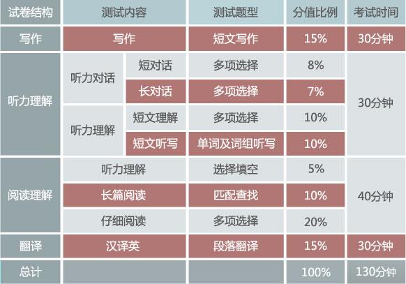 2013年大学英语四级考试题型调整说明